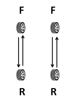 Tire rotation diagram of directional tires rotation.