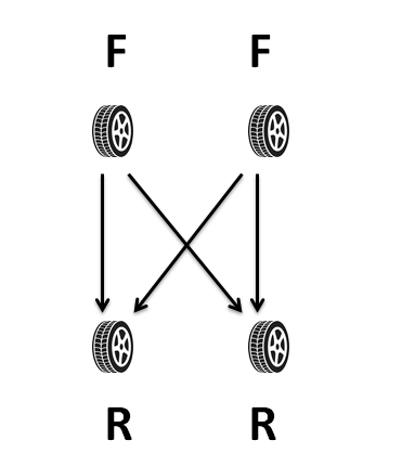Tire rotation diagram of non-directional tires rotation.